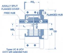 Resilient Coupling Type UC & UCV