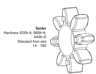 Rotex Couplings Spider